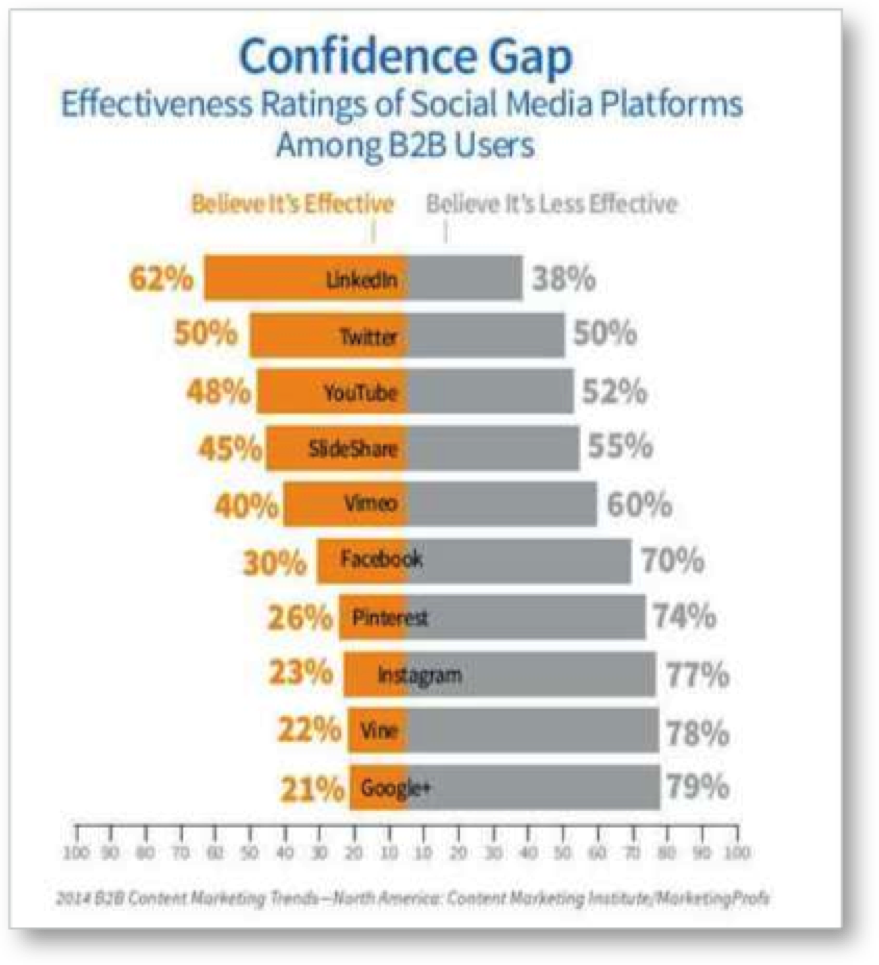 Confidence-Gap-graph