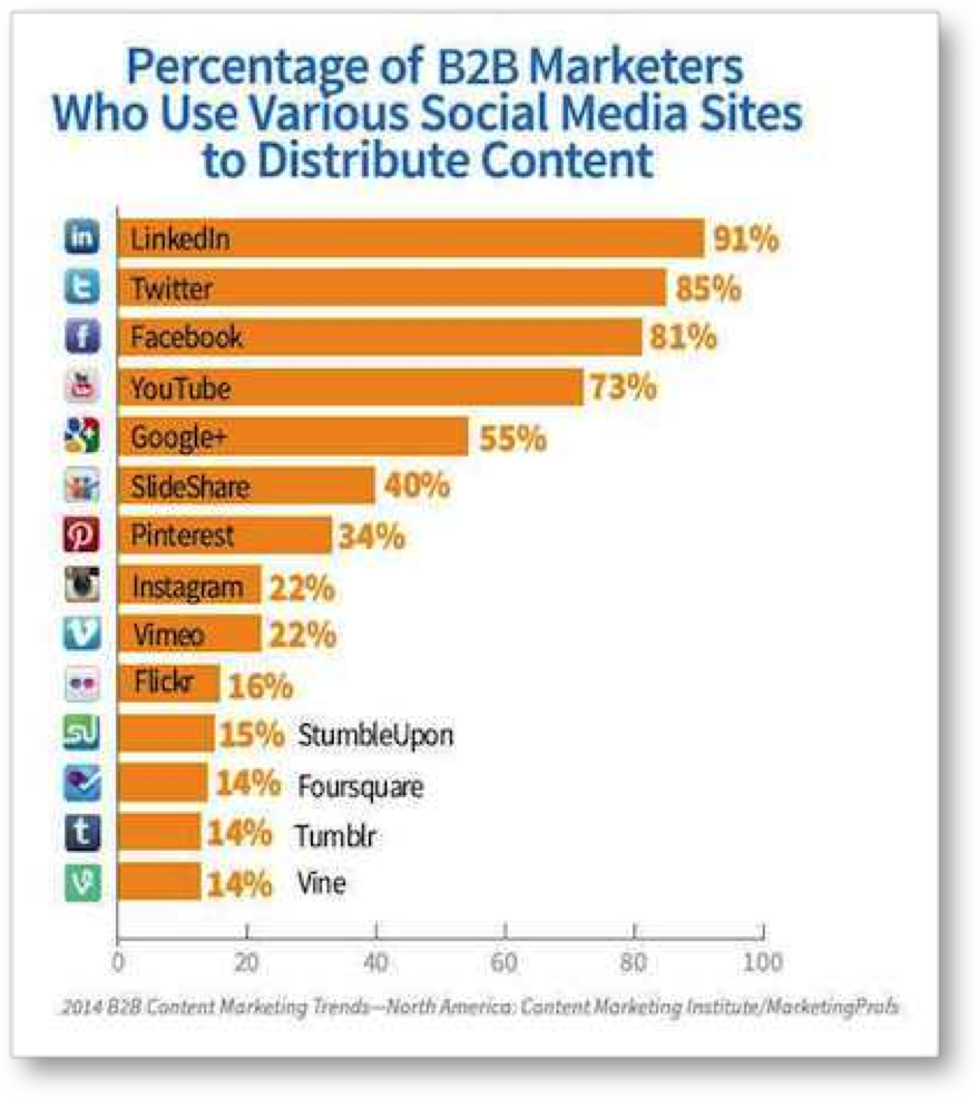B2B-social-media-graph