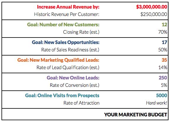 Marketing-Budget-ROI
