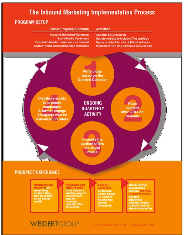 inbound marketing implementation process infographic