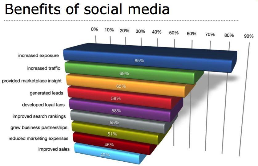 Weidert_Group_Social_Media_Sales