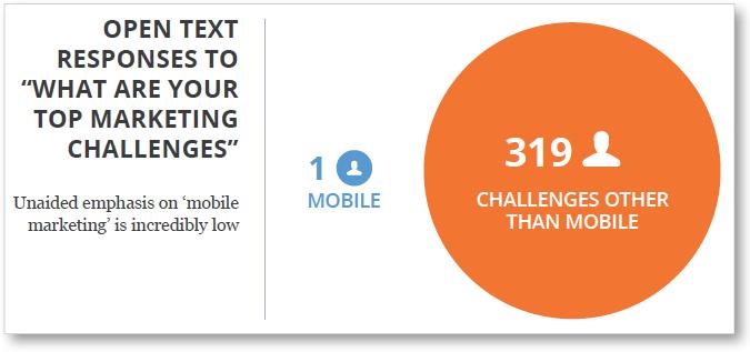 inbound-marketing-mobile-problems