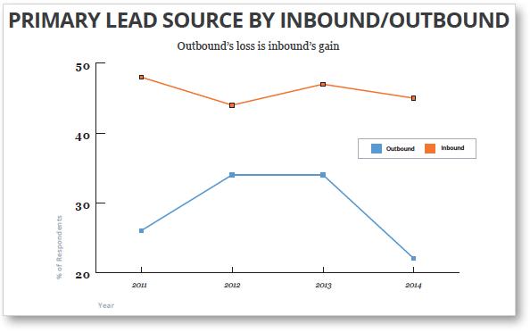 inbound-vs-outbound-leads