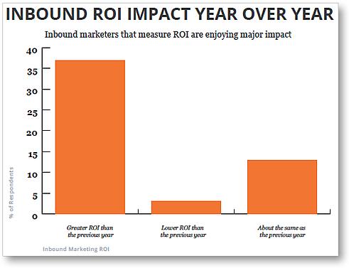 measuring-inbound-roi