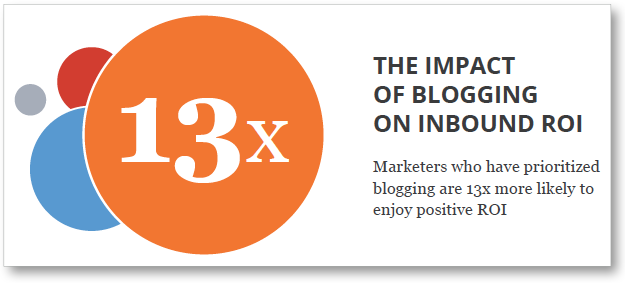 inbound-blogging-roi