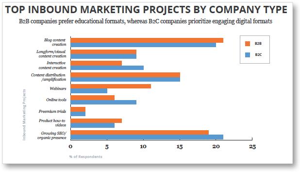 b2b-vs-b2c-inbound-marketing-content