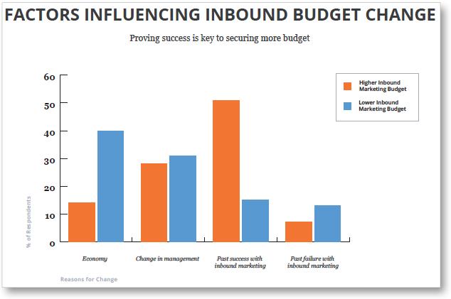 increasing-inbound-marketing-budget