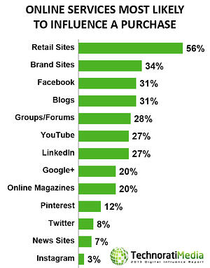 Consumers_Purchasing_Habits