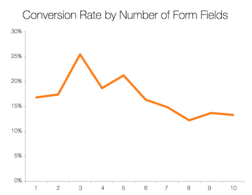Conversion_rate_graph