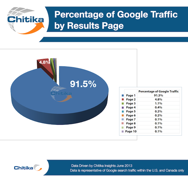 Google-Traffic-Chitika-screenshot-2
