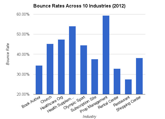 industry_bounce_rates