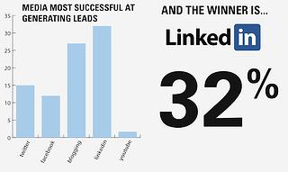 linkedin-statistic