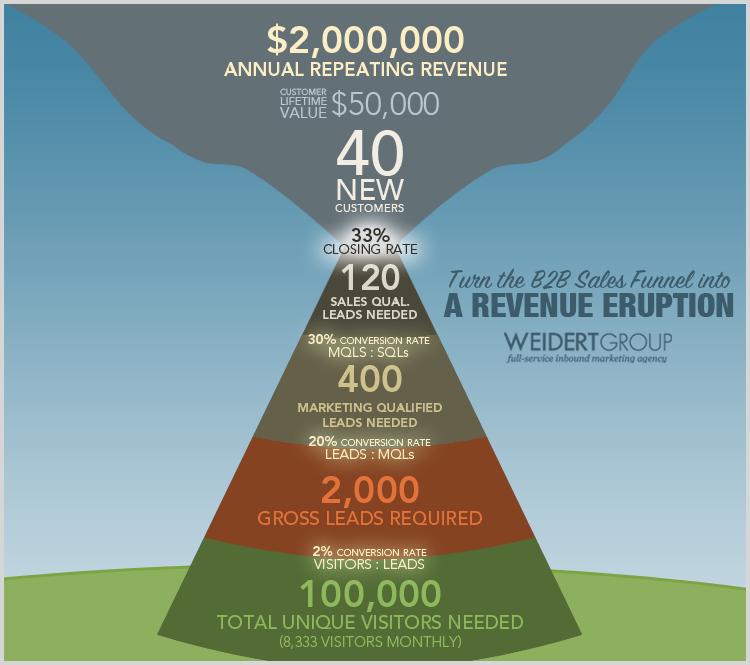 Revenue-Eruption-CLV-Sales-Funnel