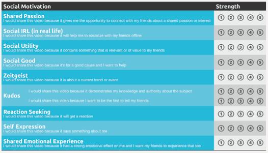 Social-motivation-screenshot