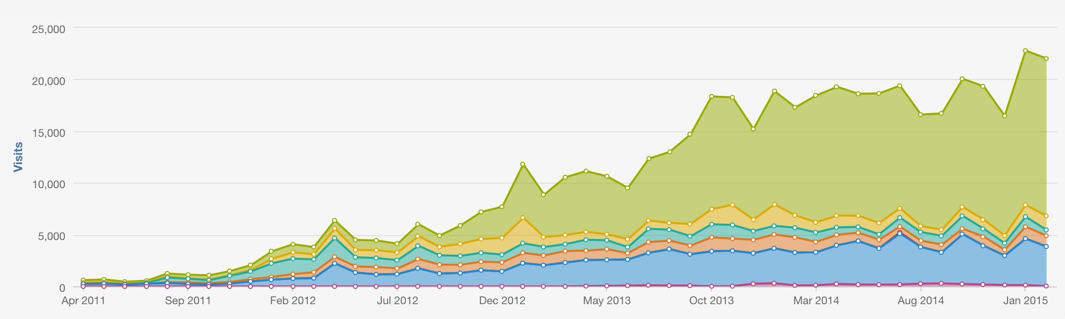 Website-Traffic-to-Date-March15