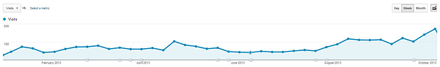 website-traffic-graph-1
