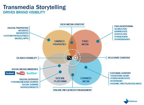 Transmedia-Storytelling-for-Brand