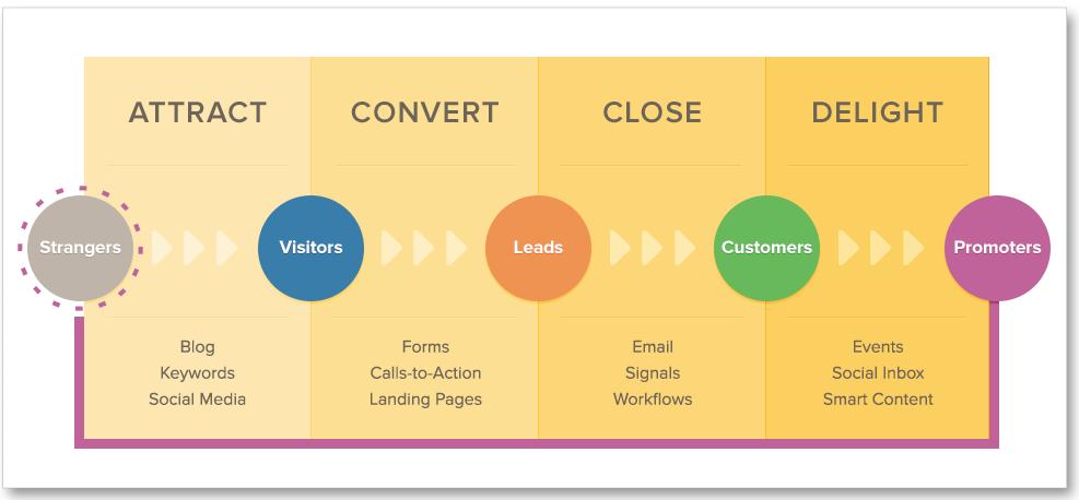 inbound-marketing-process