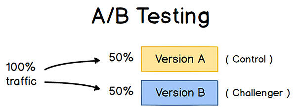 A/B_testing