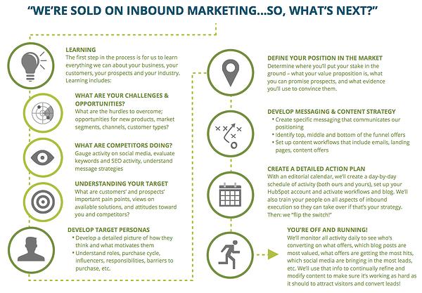 inbound-marketing-adoption-process