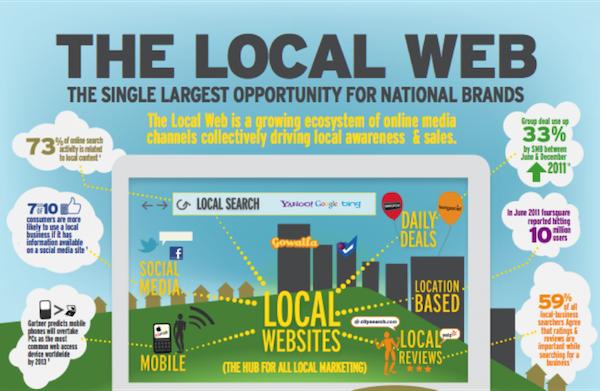 Local-Web-Marketing
