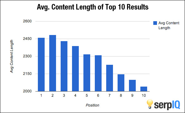 Average-Content-Length-graph