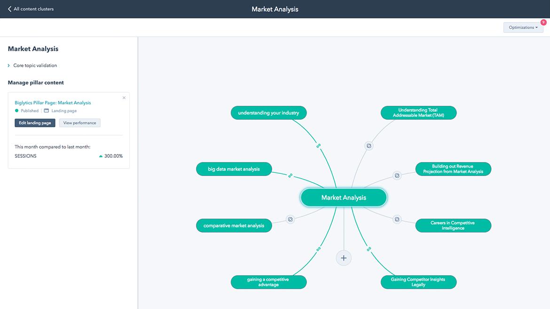 HubSpot Content Strategy Tool