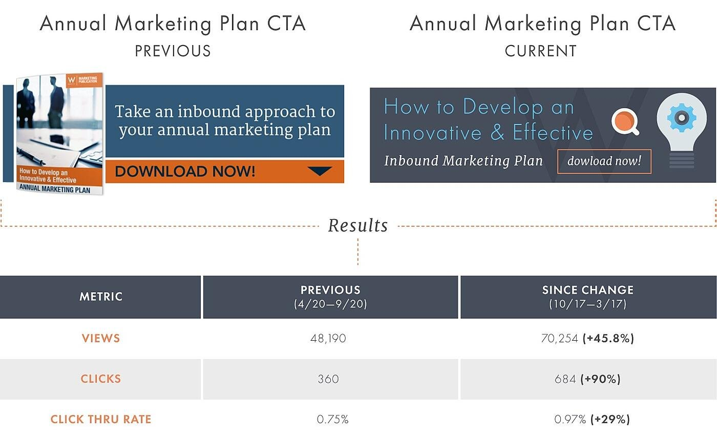 Annual-Marketing-Plan-CTA-Performance