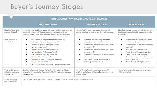 Buyers_Journey_Stages