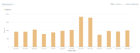 Referral Traffic for 12 months