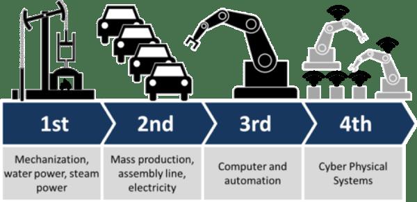 industrial_revolution_timeline