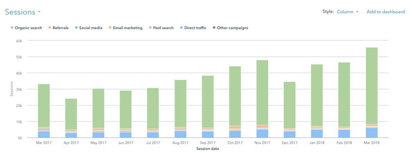 weidert group website traffic