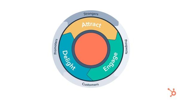HubSpot-User-Group-Flywheel