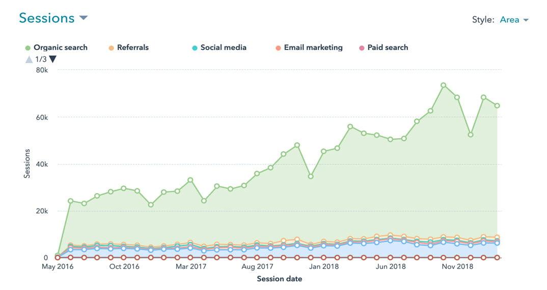 Organic traffic growth for Weidert.com