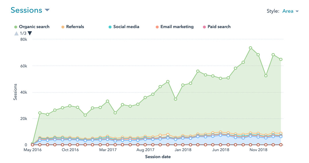 Organic traffic growth for Weidert.com