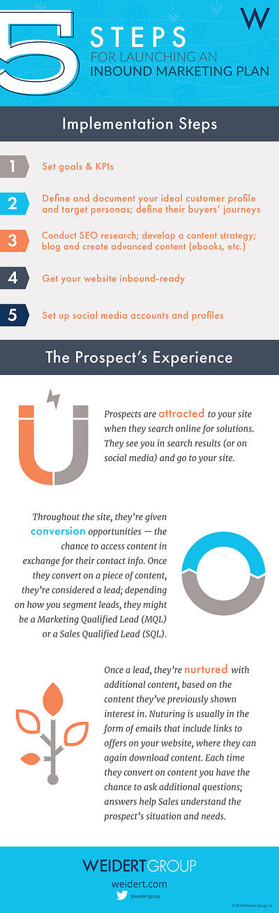 5_Steps_for_Launching_an_Inbound_Marketing_Plan_Infographic
