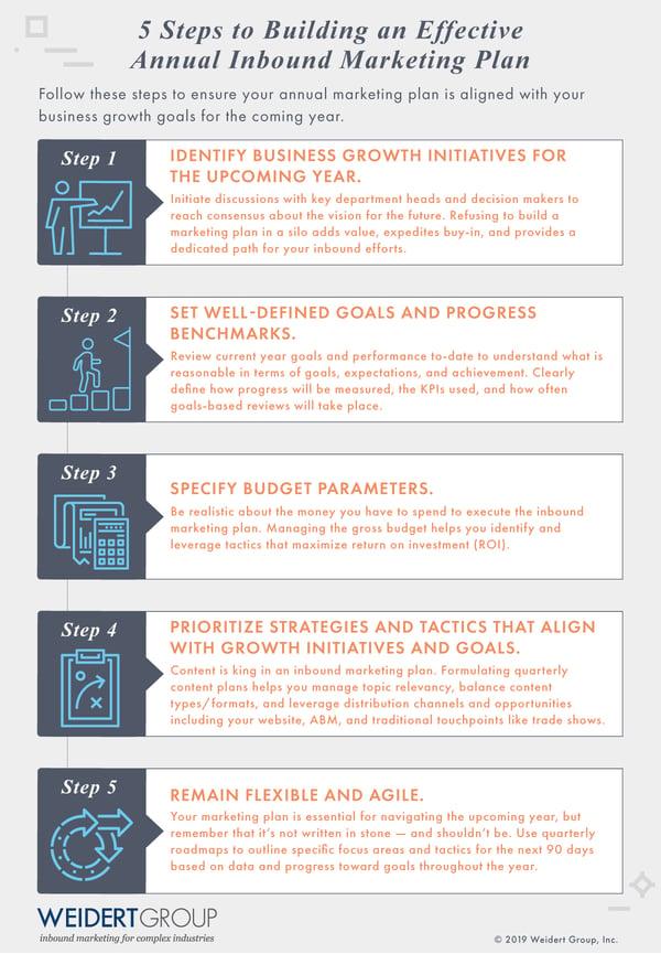 Annual Inbound Marketing Plan Infographic