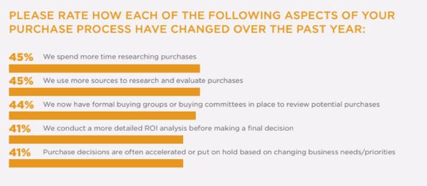 B2B_Buyer_Behavior_Survey