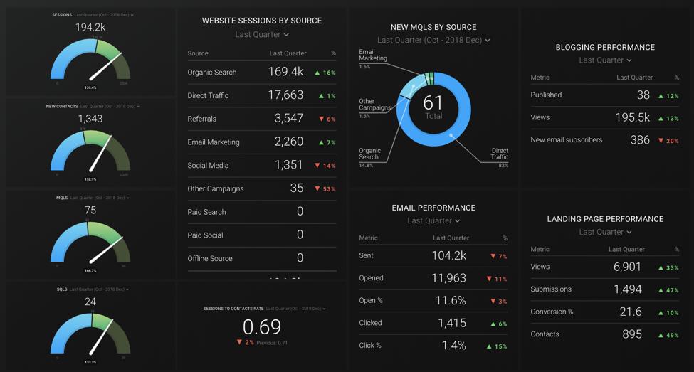 Databox_Dashboard