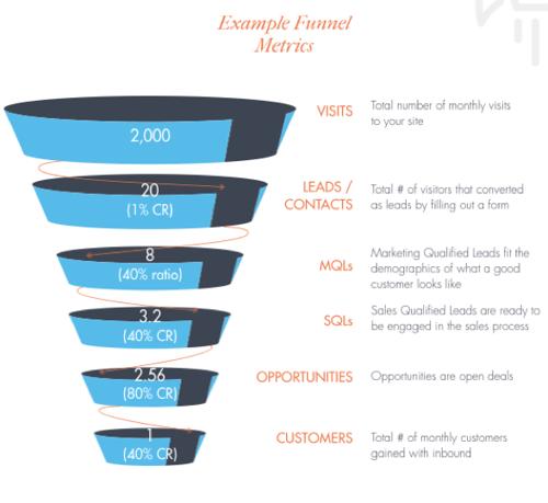 Example Funnel Metrics