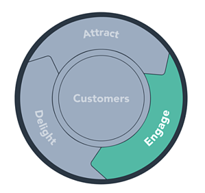 The Power of the Flywheel (Part 3) — The Engage Stage
