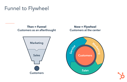 Funnel_to_Flywheel