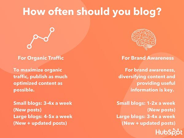 HubSpot recommended blogging frequency