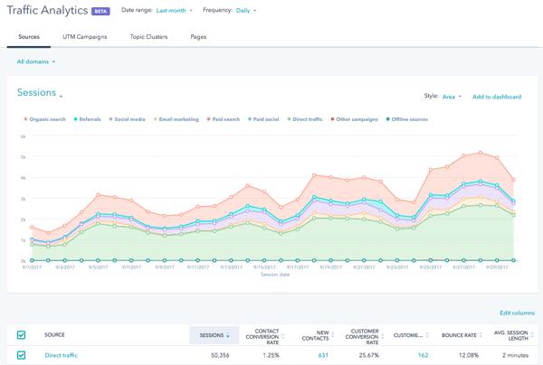 HubSpot website search traffic data