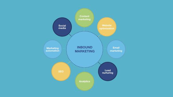 Inbound_Marketing_Components