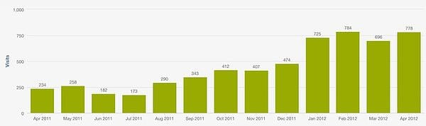 Organic search website traffic first 13 months of blogging chart