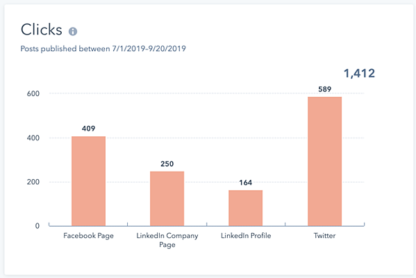 social media metrics graph of click throughs