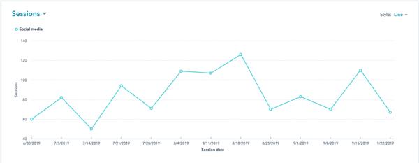social media metrics graph of website sessions