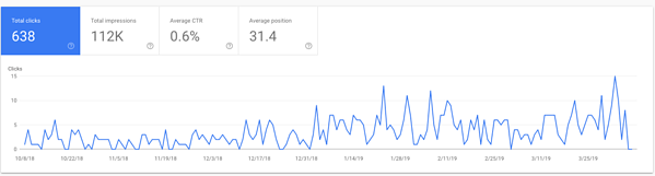 Keyword optimization results