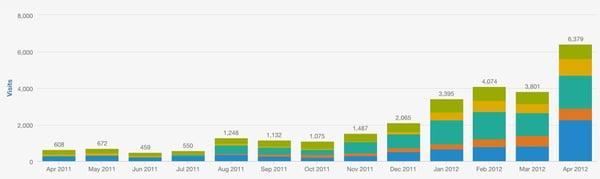 Website traffic first 13 months of blogging